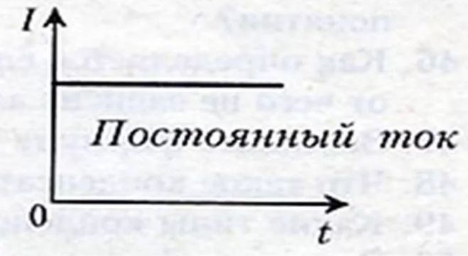 график постоянного электрического тока