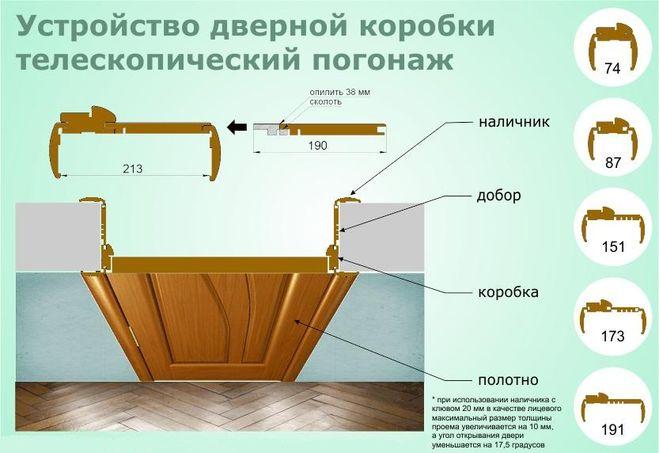 Что такое дверная коробка